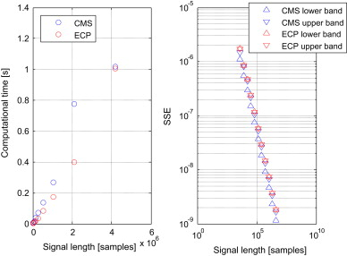The envelope-based cyclic periodogram - ScienceDirect