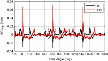 On the identification of piston slap events in internal