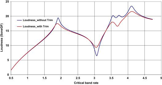 Afbeeldingsresultaat voor trim loudness