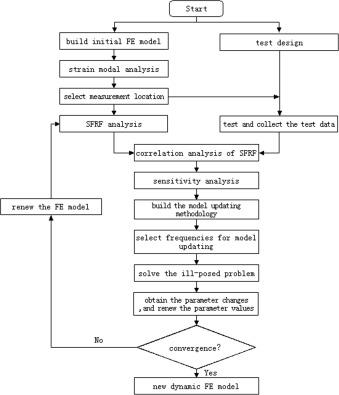 Model updating using frf data