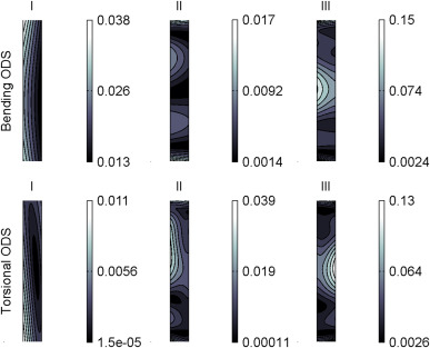 Exploiting Continuous Scanning Laser Doppler Vibrometry in