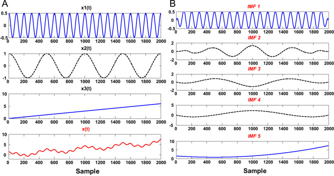 A comparative study between Empirical Wavelet Transforms and