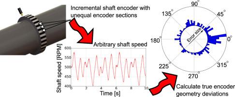 Online shaft encoder geometry compensation for arbitrary