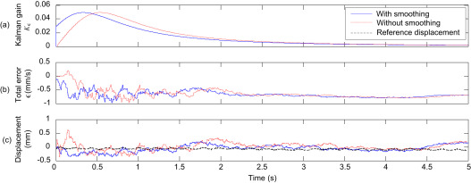 Dynamic displacement estimation by fusing LDV and LiDAR