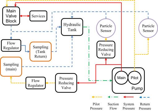 Improving Hydraulic Excavator Performance Through In Line