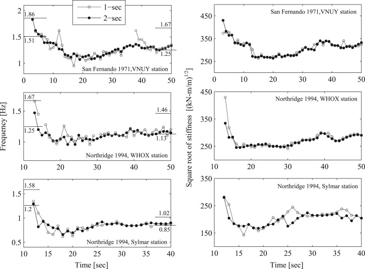 Nonlinear System Identification In Structural Dynamics 10 More Years Of Progress Sciencedirect