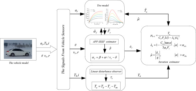 Estimation of tire-road friction coefficient based on combined APF