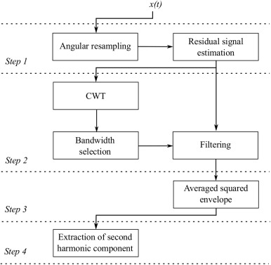 A CWT-based methodology for piston slap experimental