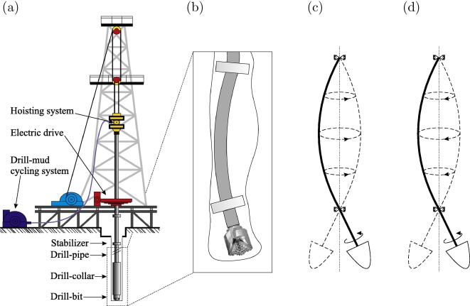 Experimental Studies Of Forward And Backward Whirls Of Drill String