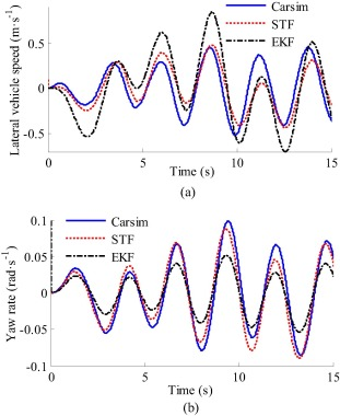 Estimation of longitudinal force, lateral vehicle speed and