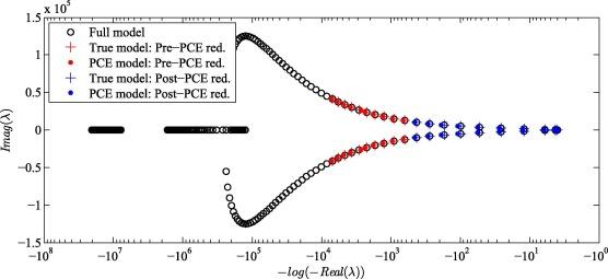 Reduced order surrogate modeling technique for linear