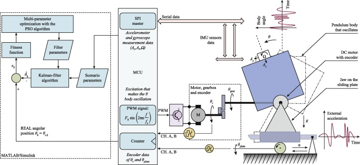 Kalman filter for mobile-robot attitude estimation: Novel optimized