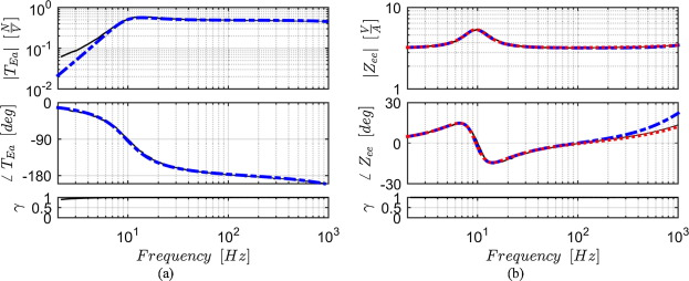 Identification and analysis of nonlinear dynamics of