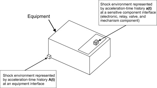 Low-pass-filter-based shock response spectrum and the