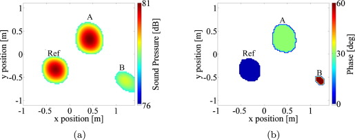 Acoustic beamforming for noise source localization – Reviews