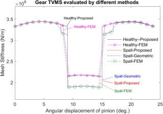 A shape-independent approach to modelling gear tooth spalls