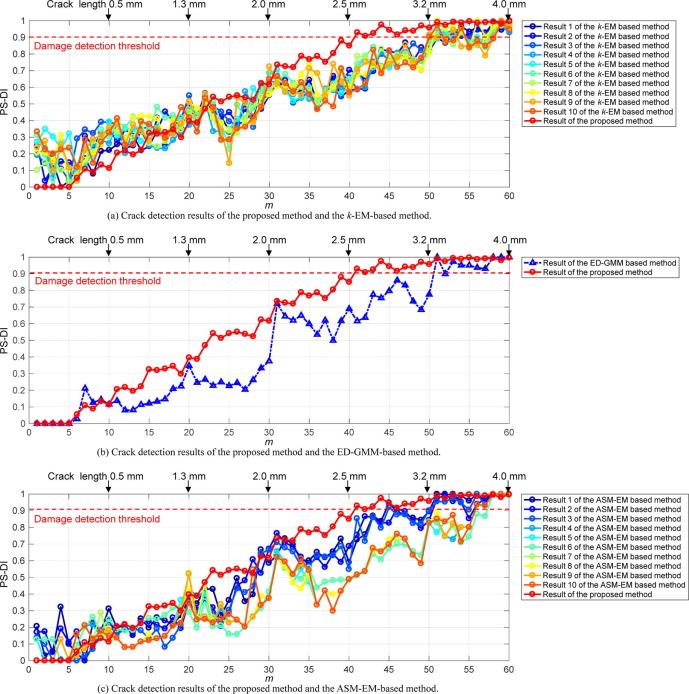 Improved density peak clustering-based adaptive Gaussian mixture