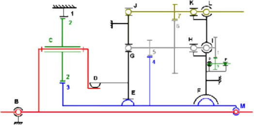 Review and comparison of tacholess instantaneous speed
