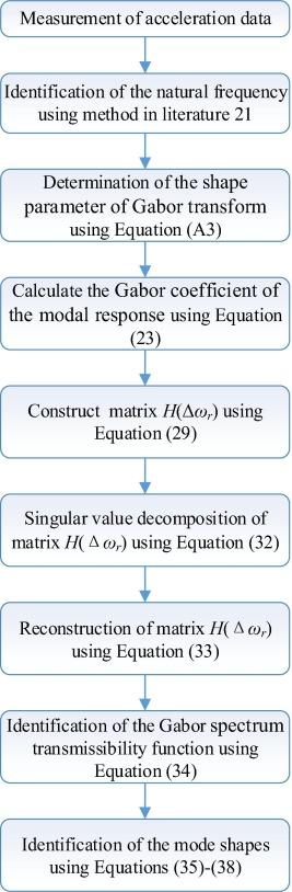 Mode shape identification based on Gabor transform and