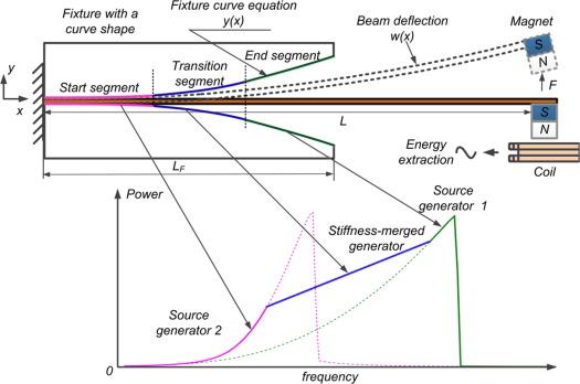Bandwidth broadening through stiffness merging using the nonlinear