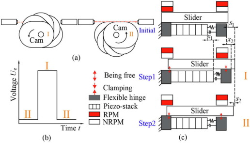 A self-adapting linear inchworm piezoelectric actuator based