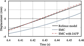 Performance study of sliding mode controller with improved