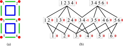 Energy distribution view for monotonic dual decomposition a poset with inclusion as the binary relation and its hasse diagram a each subgraph is an element of the poset 123434561213 ccuart Images