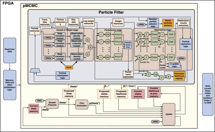 Particle MCMC algorithms and architectures for accelerating