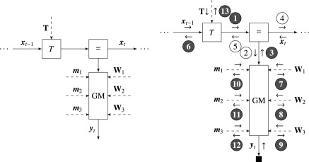 A factor graph approach to automated design of Bayesian