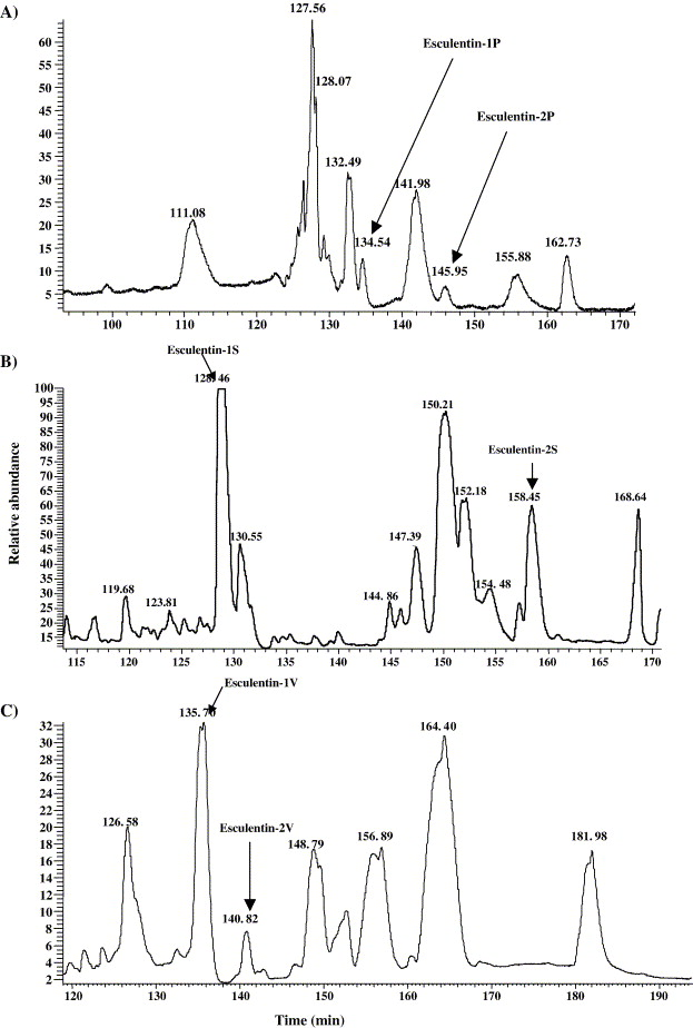 Cloning From Tissue Surrogates Antimicrobial Peptide Esculentin