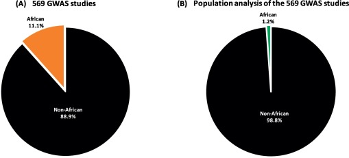 Towards diversity in genomics: The emergence of neurogenomics in