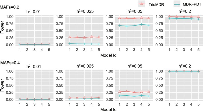 TrioMDR: Detecting SNP interactions in trio families with