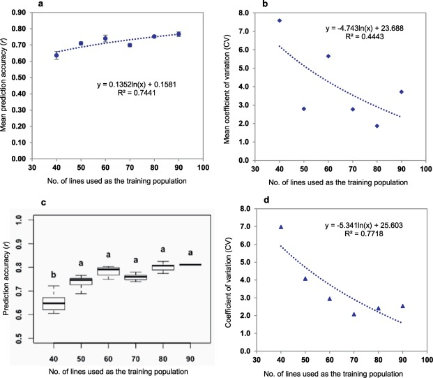 Accurate prediction of maize grain yield using its contributing