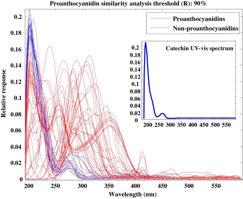 A computational tool for accelerated analysis of oligomeric