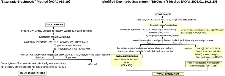 programma di dieta gm per non veg pdf