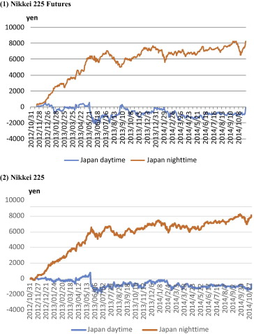 Abenomics: Why was it so successful in changing market