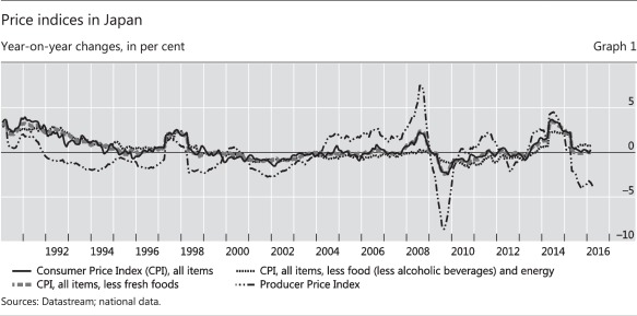 The evolution of inflation expectations in Japan - ScienceDirect