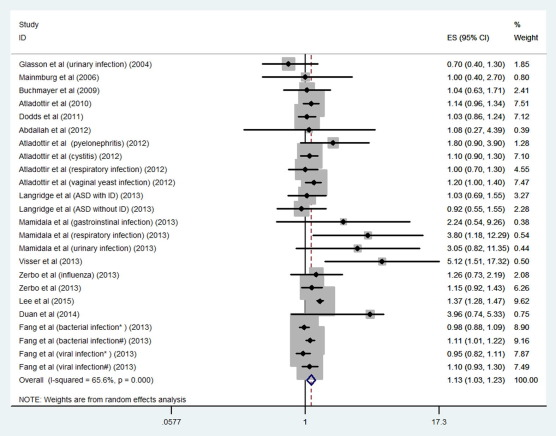 Type Timing Of Maternal Infection >> Maternal Infection During Pregnancy And Risk Of Autism
