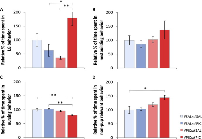 Prenatal Infection May Alter Behavior >> Maternal Immune Activation Transgenerationally Modulates Maternal