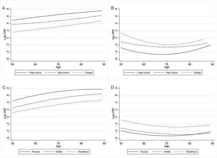 Socio-economic inequalities in C-reactive protein levels