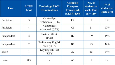 The lexical needs of ESP students in a professional field