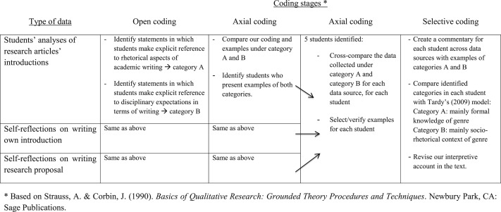Graduate Students Genre Knowledge And Perceived Disciplinary