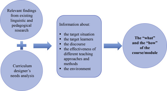 Proposing and illustrating a research-informed approach to