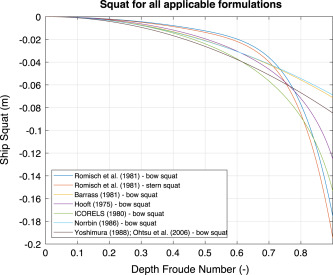 Numerical investigation of the behaviour and performance of