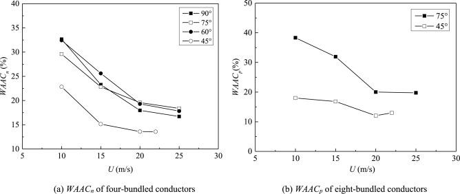 Wind tunnel test on aerodynamic coefficients of multi