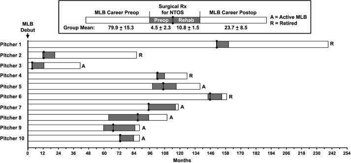 Performance Metrics in Professional Baseball Pitchers before and