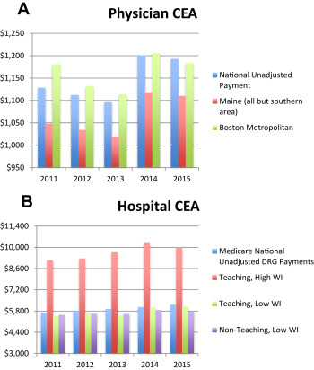 Medicare Facility Diagnosis-Related Groups Have Outpaced
