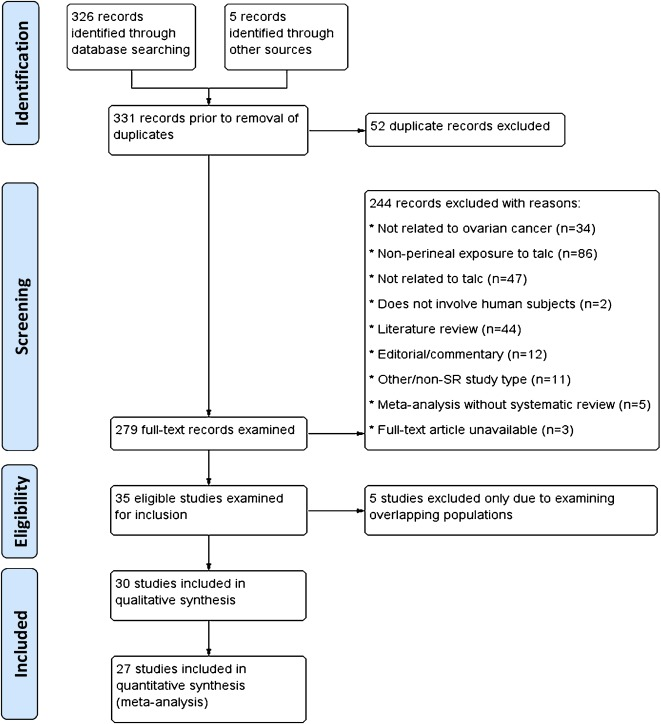 Critical Review Of The Association Between Perineal Use Of Talc Powder And Risk Of Ovarian Cancer Sciencedirect