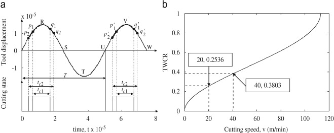 Effect of machining parameters in ultrasonic vibration