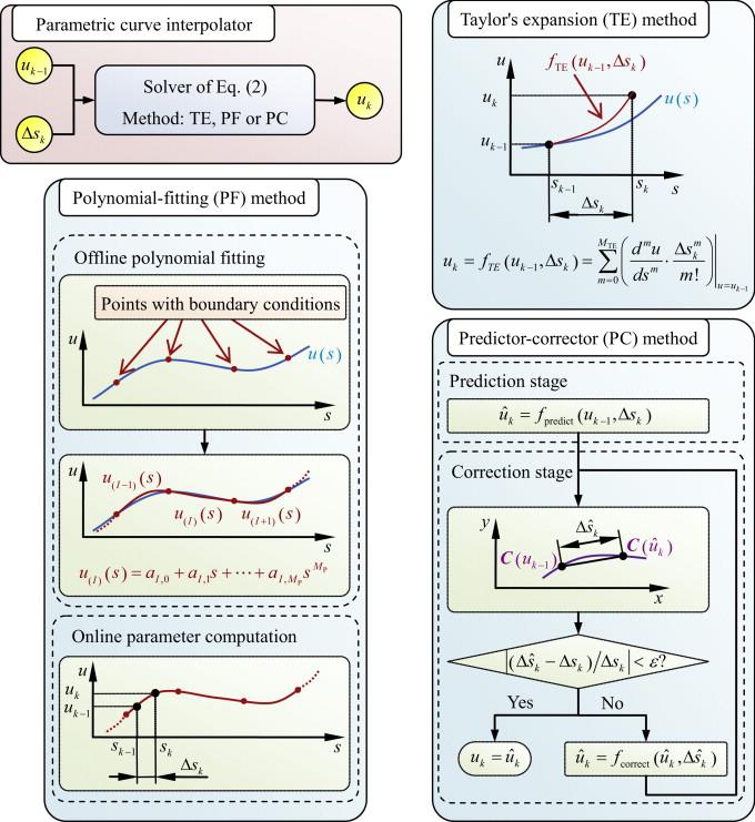 Augmented Taylor's expansion method for B-spline curve